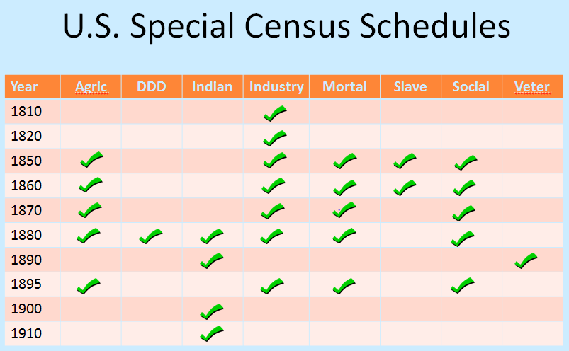 US special census schedules