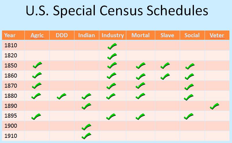 US special census schedules