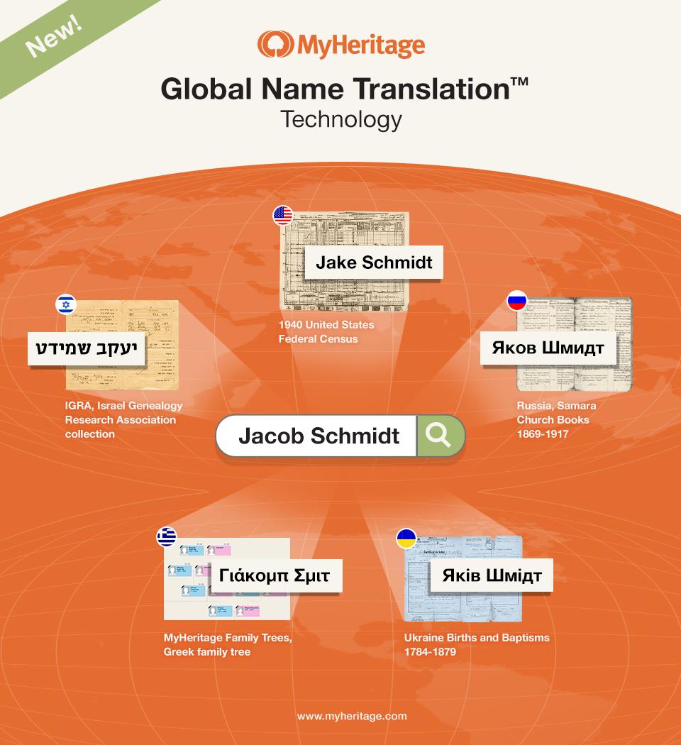 Language Translation Tool for Genealogy: MyHeritage's New Global Name Translation