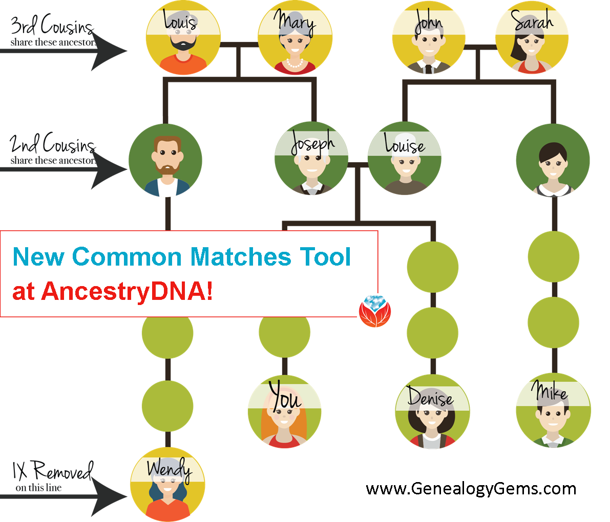 New AncestryDNA Common Matches Tool: Love It!