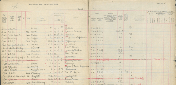 British Isles descendants FMP British WWI medical record