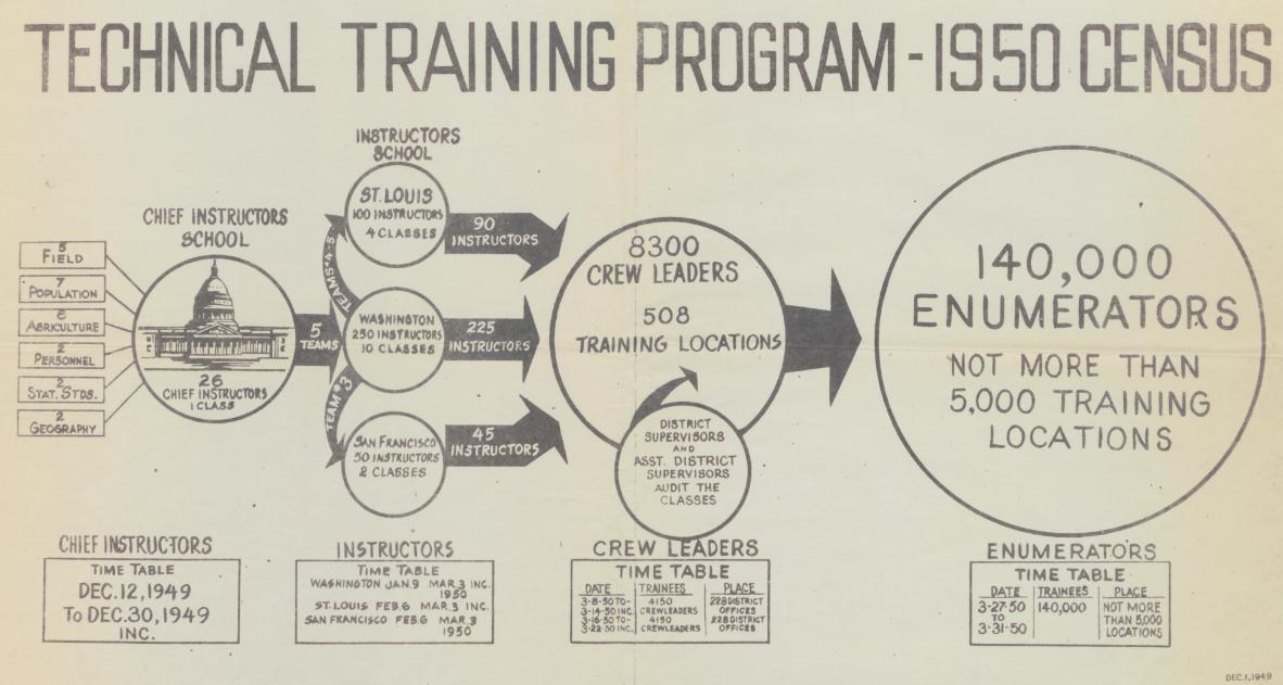 The 1950 census enumerator training program